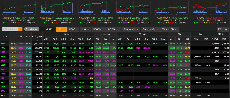 Cổ phiếu thép đua nhau tăng trần, chứng khoán lên sát mốc 1.260 điểm