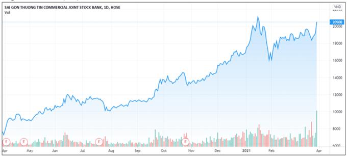 Gần 100 triệu cổ phiếu Sacombank được sang tay